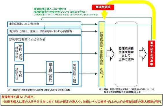 図)監理・主任技術者の登録制度のイメージ(資料:国土交通省)